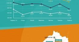 Як змінився ринок вторинного житла у Львівській області з початку року