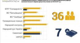 У Дрогобичі 29 депутатів можуть втратити мандат