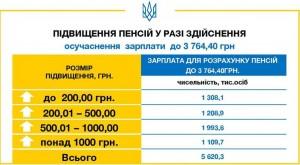 Уряд піднімає пенсії для 5,6 млн пенсіонерів