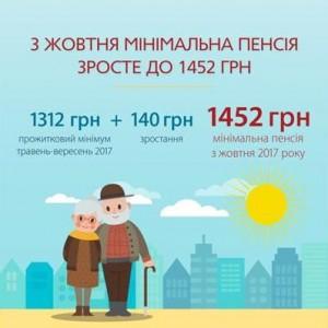Наступного тижня почнуться виплати підвищених пенсій