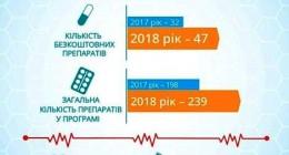 З лютого «доступних ліків» стане більше