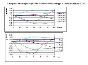 здвоєний графік