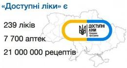 Українці отримують більше якісних та доступних ліків