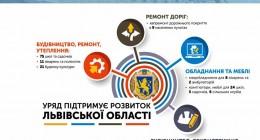 Уряд спрямував на розвиток регіонів 6 млрд. грн.
