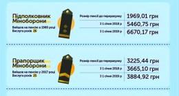 З 1 січня 2019 року військові пенсії зростуть в середньому ще на 738 гривень