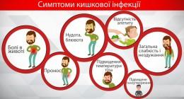 Профілактика гострих кишкових інфекцій